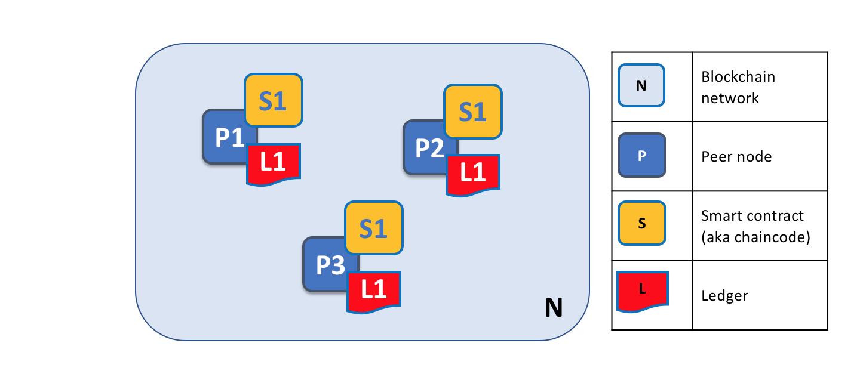 Fabirc区块链网络中的节点,账本和智能合约