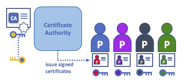 CertificateAuthorities