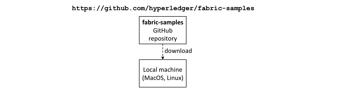 Commercial paper tutorial — hyperledger-fabricdocs master