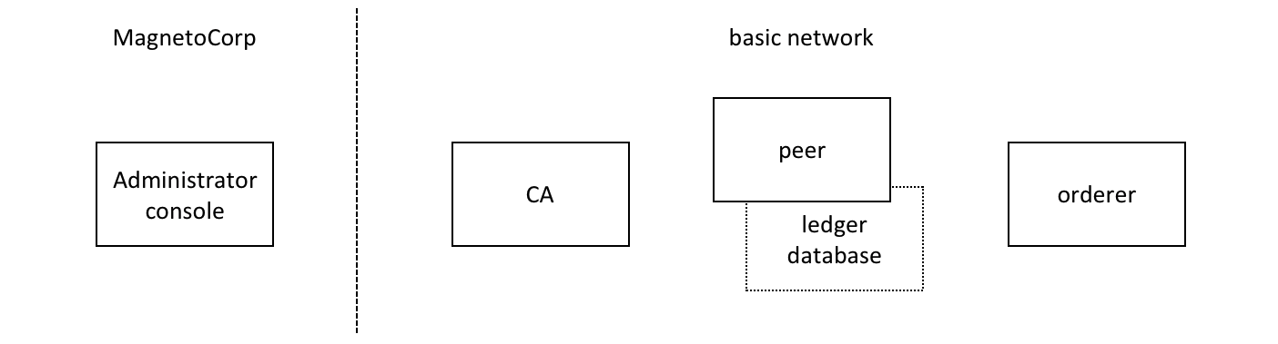 Commercial paper tutorial — hyperledger-fabricdocs master documentation
