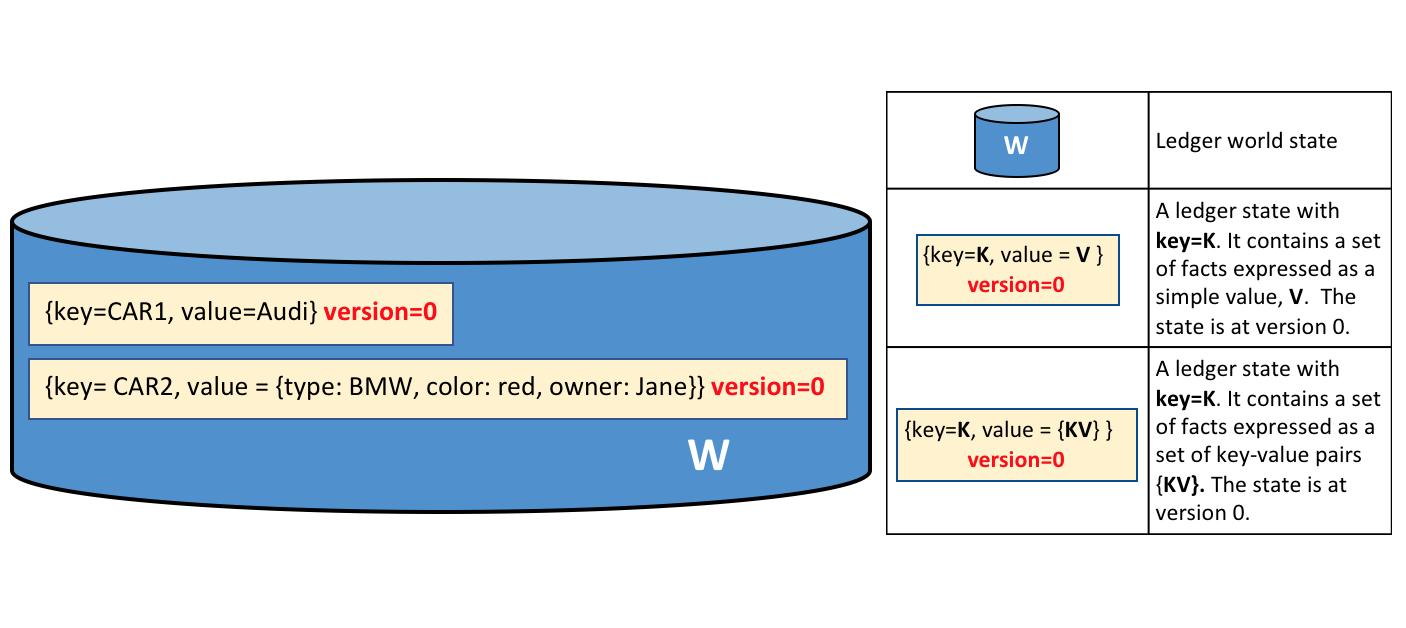 Ledger — hyperledger-fabricdocs master documentation