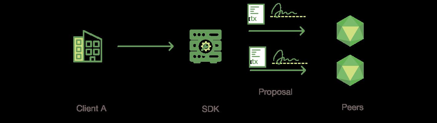 Transaction Flow — hyperledger-fabricdocs master documentation