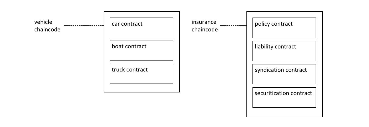 智能合约和链码